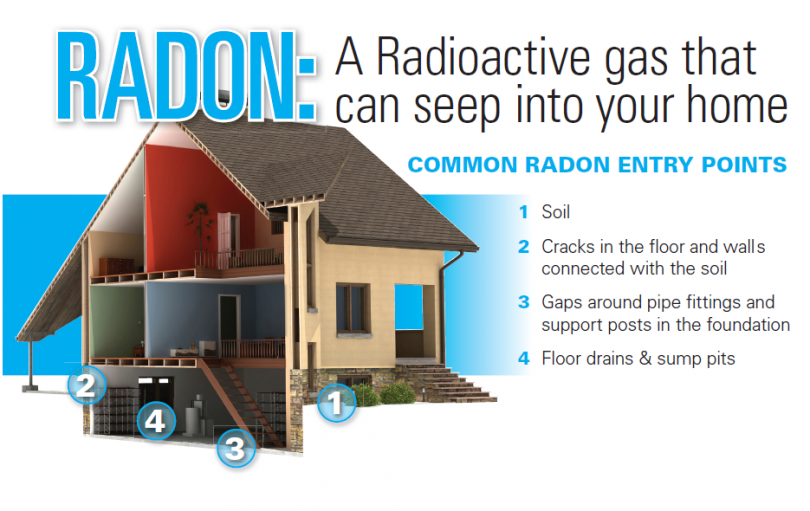 https://gltservice.ca/wp-content/uploads/2019/07/Radon-Common-Entry-Points-e1564601912611.png